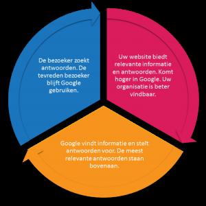 Online-samenwerking-hoger-in-Google-met Fiorini